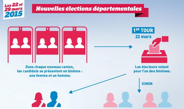 男女ペア候補がつくるフランスの男女平等議会_c0166264_9491553.jpg