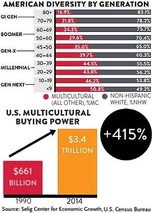 今後アメリカでは多文化の「スーパー消費者」が経済成長を牽引する?!_b0007805_12112538.jpg