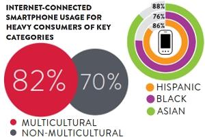 今後アメリカでは多文化の「スーパー消費者」が経済成長を牽引する?!_b0007805_12114440.jpg