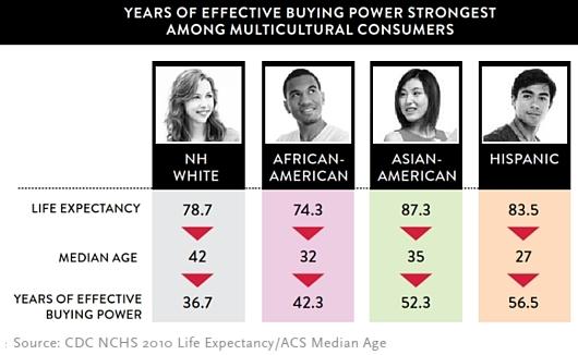 今後アメリカでは多文化の「スーパー消費者」が経済成長を牽引する?!_b0007805_1212107.jpg