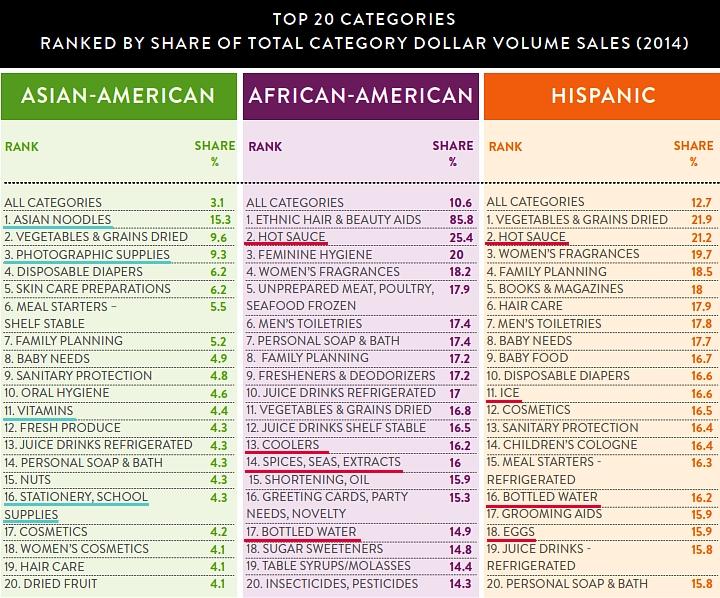 今後アメリカでは多文化の「スーパー消費者」が経済成長を牽引する?!_b0007805_12123723.jpg