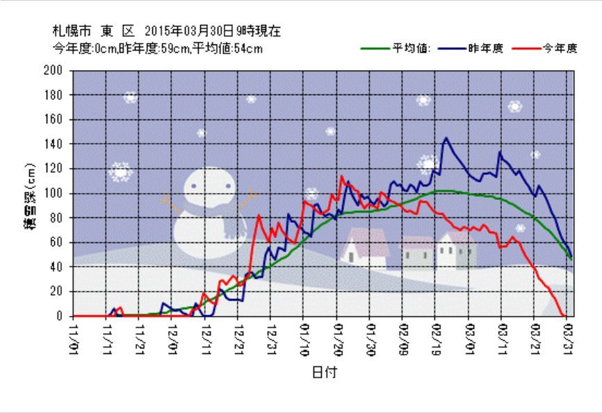 東区も3月中に積雪ゼロ_c0025115_19103907.jpg