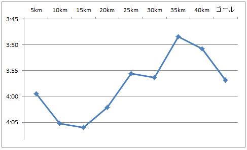 BU走の設定ペースとマラソンペースの関係_f0310282_21334190.png