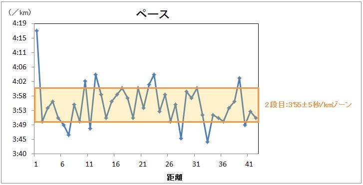 BU走の設定ペースとマラソンペースの関係_f0310282_21335722.png