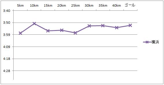 BU走の設定ペースとマラソンペースの関係_f0310282_21340029.png