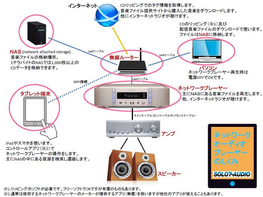 あらためましてネットワークプレーヤーの周辺機器との接続図です_b0292692_1152204.jpg