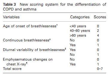 プライマリケアにおけるCOPDと気管支喘息の鑑別スコア_e0156318_22393185.jpg