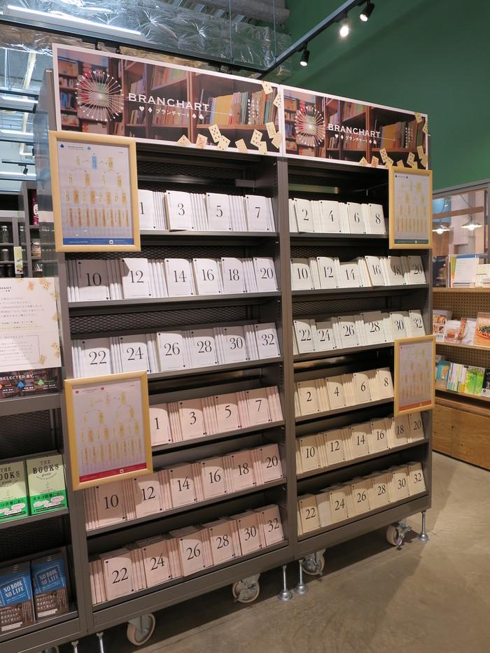 ららぽーと富士見店のブックカフェBOWLとヤオコーの書籍売場_a0018105_1714340.jpg