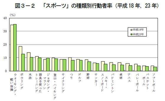 オリンピック報道で思う、スポーツの競技人口のこと。_e0337777_11124071.jpg