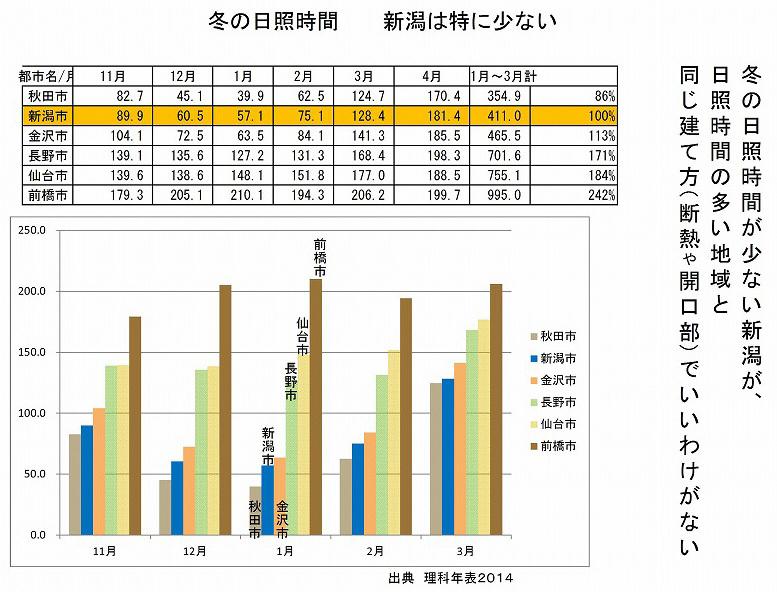 日射取得:秋田、新潟、金沢、長野、仙台、前橋_e0054299_15052457.jpg