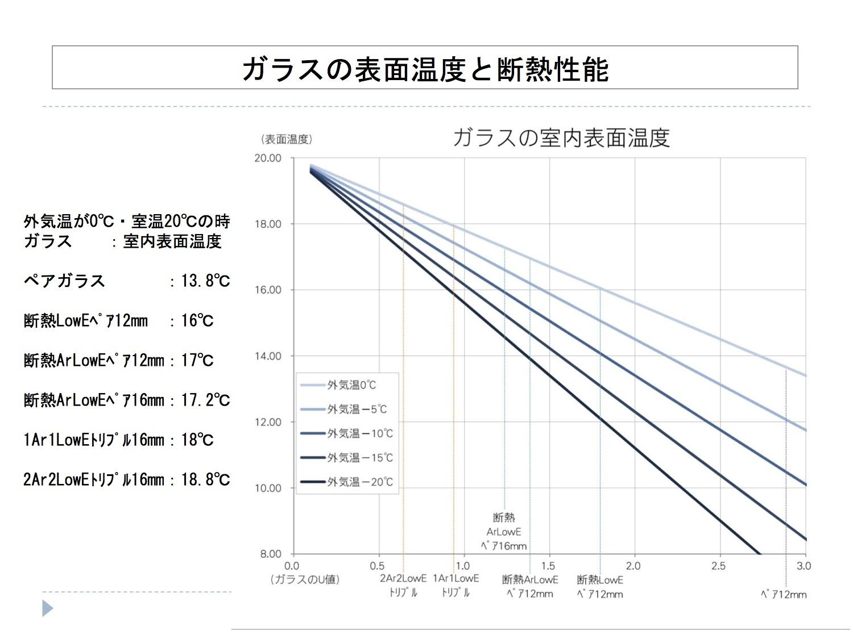 日射取得:秋田、新潟、金沢、長野、仙台、前橋_e0054299_15380608.jpg
