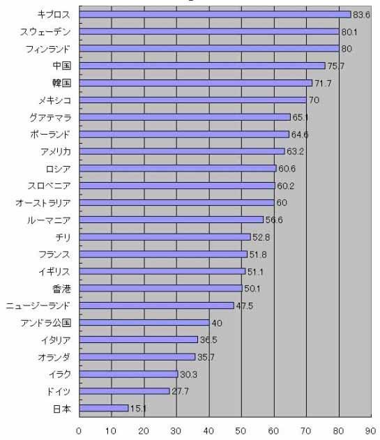 日本1位_b0163004_07052404.jpg
