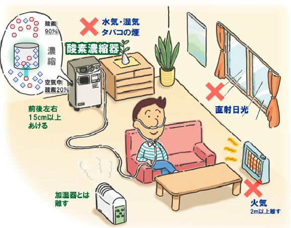 在宅酸素療法(HOT:home oxygen therapy)_c0367011_10550499.png