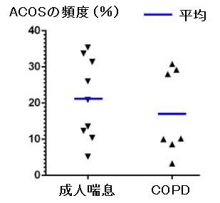 システマティックレビュー:ACOSはCOPDや気管支喘息の20%に存在する_e0156318_1263642.jpg