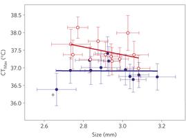 40年間眠っていた卵から孵ったミジンコでわかった短期間での高温耐性獲得_c0025115_17305280.jpg