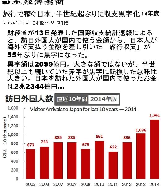 日本の2014年度の「旅行収支」が1959年度(昭和34年度)以来、55年ぶりの黒字に!!!_b0007805_22392216.jpg