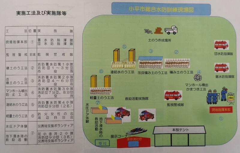 小平市総合水防演習_f0059673_1934236.jpg