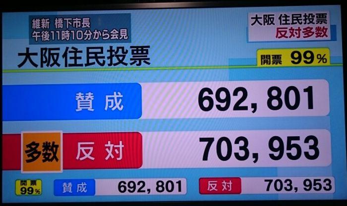 大阪住民投票_f0081443_23134523.jpg