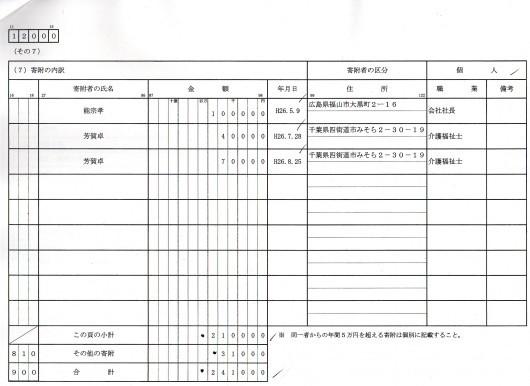 本紙社主・さとうしゅういち、資金管理団体の収支報告書を県選管に提出_e0094315_19240079.jpg