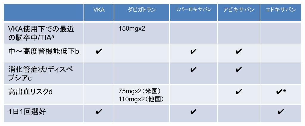 心房細動における脳卒中予防の総説:JAMA_a0119856_22294875.png