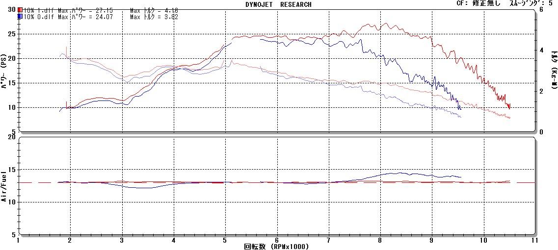 ZX-10Rをインジェクションセッティング②_e0114857_19535043.jpg