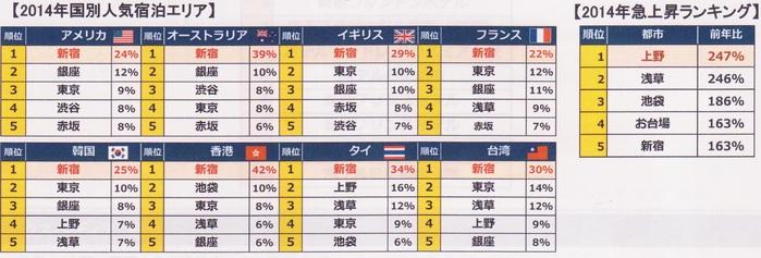 新宿は都内で外国客に最も人気なホテル地区(エクスペディア調べ)_b0235153_10244596.jpg