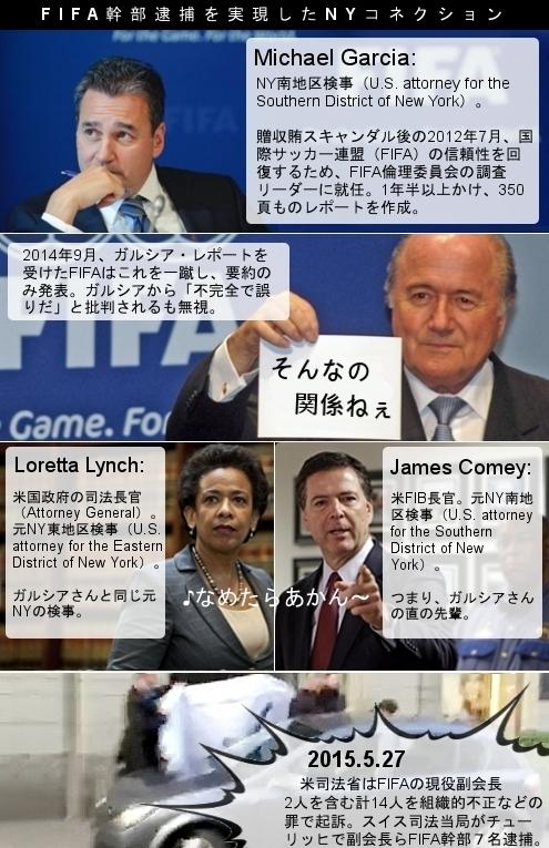 4コマ漫画風「FIFA幹部逮捕を実現したNYコネクション」_b0007805_815226.jpg
