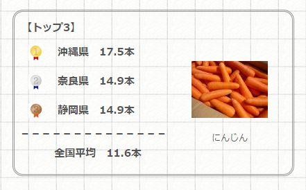 ニンジン消費量No1 ✿ 竜田揚げ/ざる蕎麦セット♪_c0139375_11421362.jpg