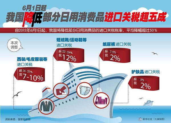 爆買いを見るにみかねた中国政府は輸入品の関税を引き下げるもよう_b0235153_948433.jpg