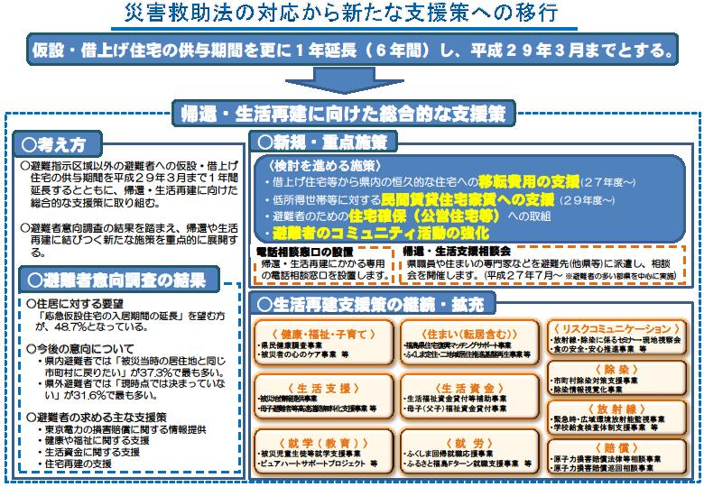 【福島県発表】応急仮設住宅は1年延長後に打ち切り、新たな支援策に移行_a0224877_191745100.png