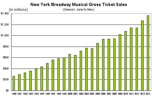 謙さんも貢献!! 2014-15年期のブロードウェイ・ミュージカルの売上、集客数が史上最高記録を更新!!!_b0007805_5594942.jpg