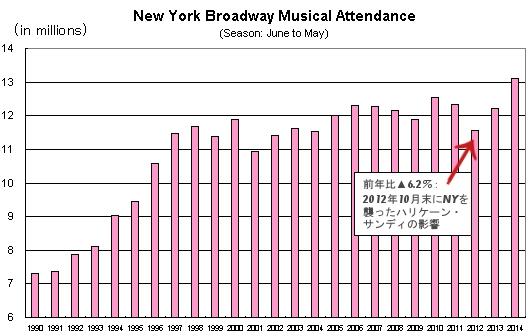 謙さんも貢献!! 2014-15年期のブロードウェイ・ミュージカルの売上、集客数が史上最高記録を更新!!!_b0007805_601137.jpg