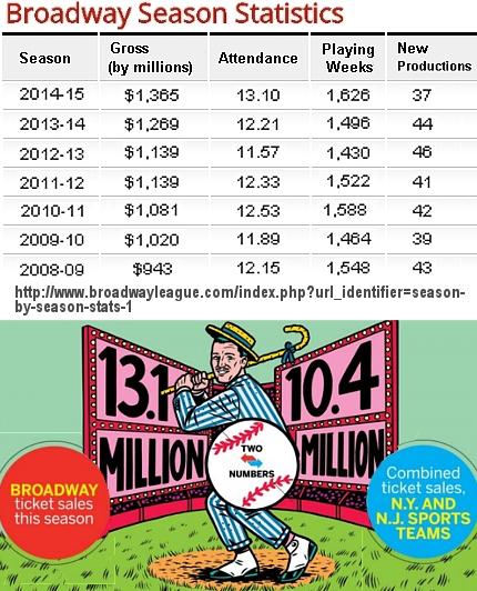 謙さんも貢献!! 2014-15年期のブロードウェイ・ミュージカルの売上、集客数が史上最高記録を更新!!!_b0007805_7405673.jpg