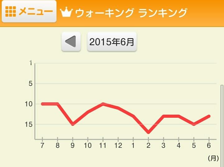 6月の結果_e0294183_20245143.jpg