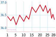 不妊症を基礎体温表から見ていきます。_b0328361_17461430.jpg
