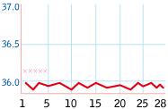 不妊症を基礎体温表から見ていきます。_b0328361_17461437.jpg