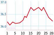 不妊症を基礎体温表から見ていきます。_b0328361_17461473.jpg