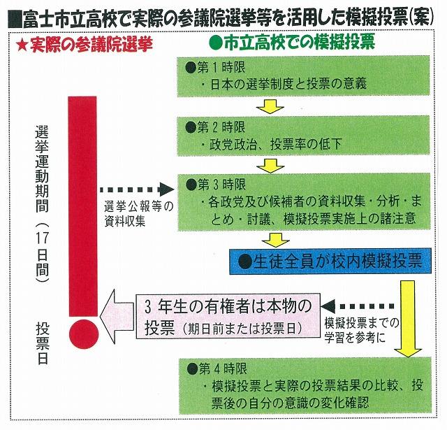 選挙年齢18歳引き下げ 実際の参議院選挙等を活用した富士市立高校での模擬投票実施の提案_f0141310_732844.jpg