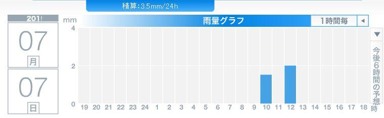 変な天気の7月7日_c0025115_18311930.jpg