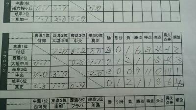 ヒマラヤカップ U-9 県大会 Cブロックリーグ戦 結果_d0010630_17285384.jpg