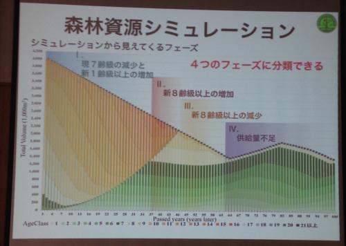 GISを用いた森林資源シュミレーション講習会_e0054299_16032440.jpg