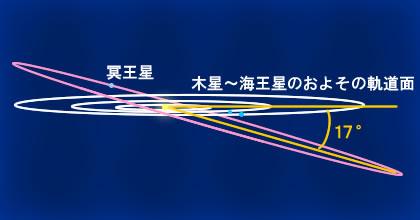最新冥王星映像が語る「冥王星ガガは月とそっくり」:再びシッチン予言大当たり!?_e0171614_729343.jpg