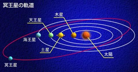 最新冥王星映像が語る「冥王星ガガは月とそっくり」:再びシッチン予言大当たり!?_e0171614_729863.jpg