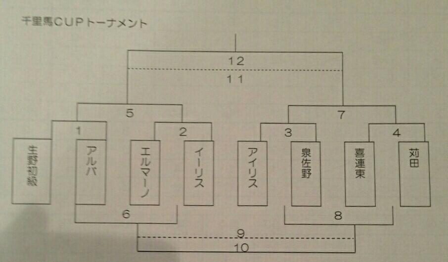 7月29日(水)  U12 千里馬CUP 朝・日親善サッカー大会_f0138335_12293313.jpg