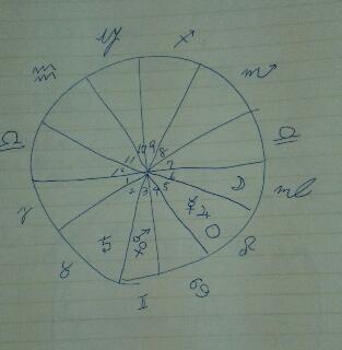占星術の勉強~5ハウスの概念~_f0008555_18345586.jpg