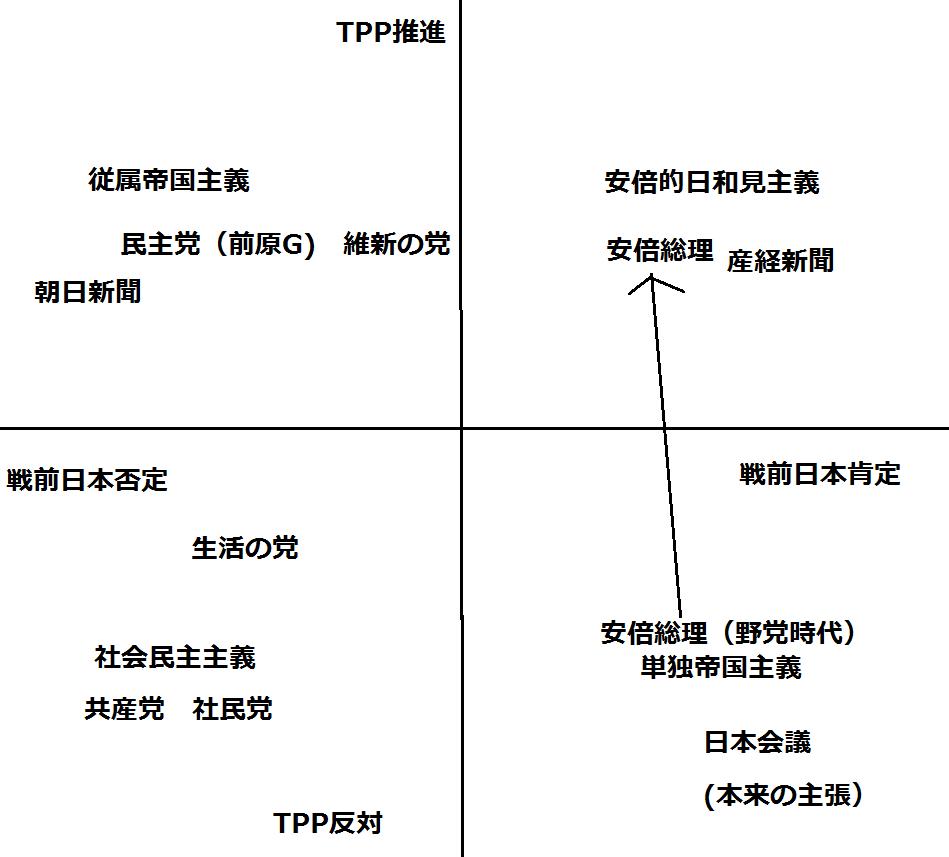 歴史観、海外派兵、アメリカとの距離感、TPP(新自由主義)と各政党・政治家のスタンス(まとめ)_e0094315_21290696.png