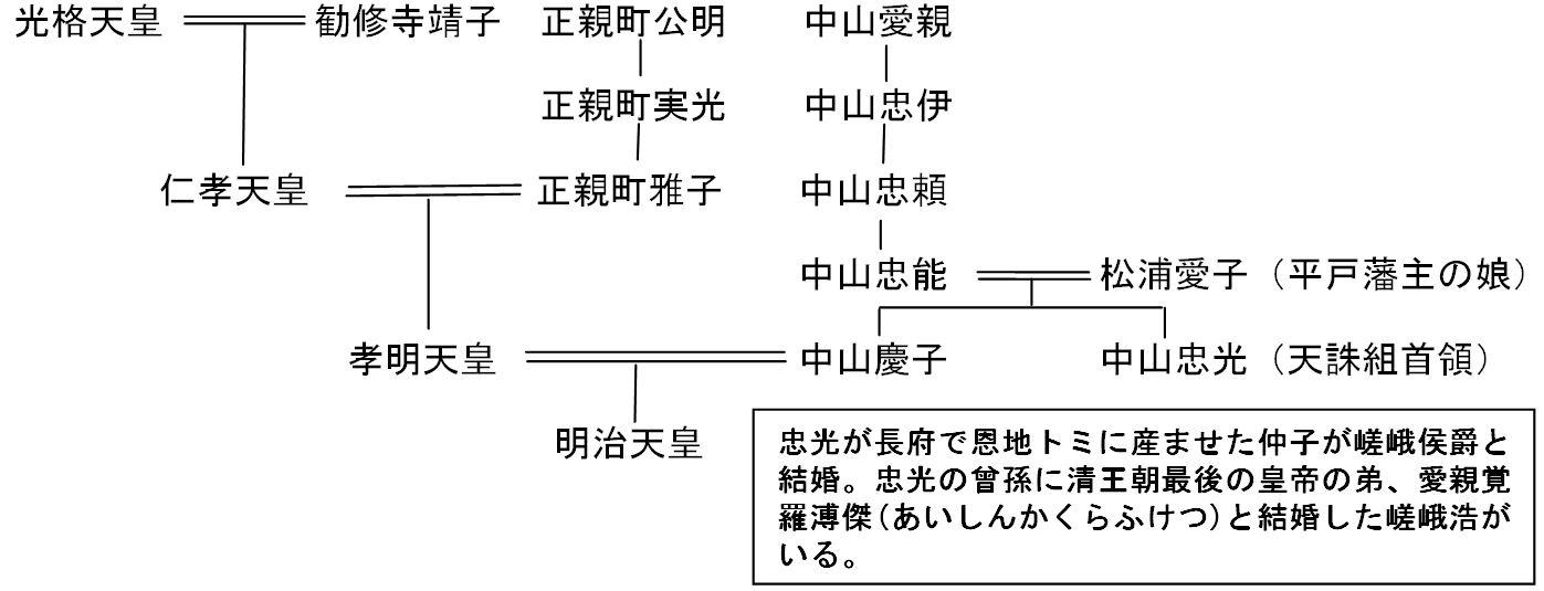 「天皇家系図光格天皇」の画像検索結果