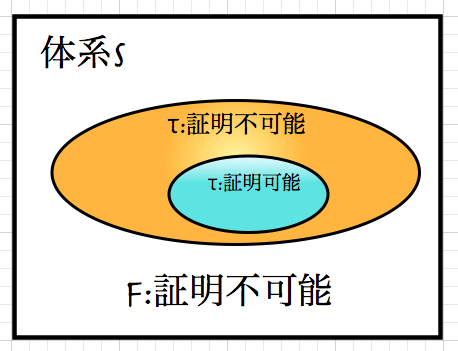 「この文は、体系Sの中で証明できない」_d0164691_8345116.png