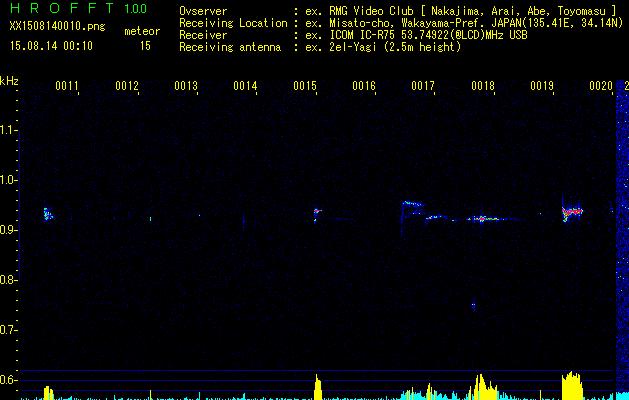 タカサゴユリ/カワセミ/カワラヒワ/セッカ/白鷺/2015年ペルセウス座流星群_b0024798_10122628.png
