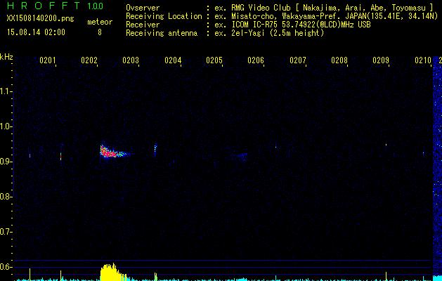 タカサゴユリ/カワセミ/カワラヒワ/セッカ/白鷺/2015年ペルセウス座流星群_b0024798_10123863.png
